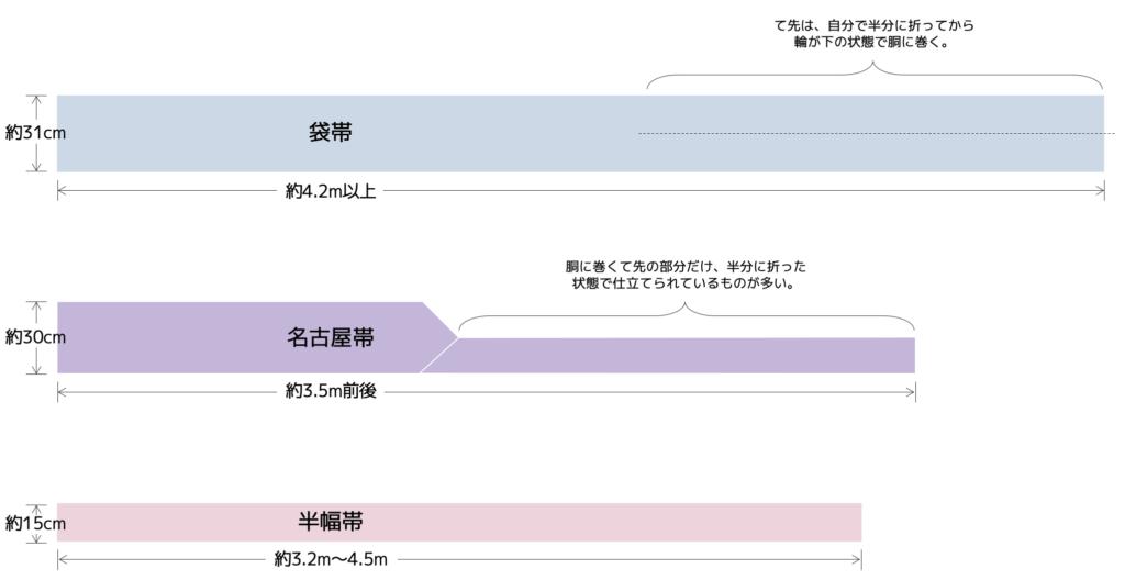一般的な帯の種類(袋帯・名古屋帯・半幅帯)と形状の違い